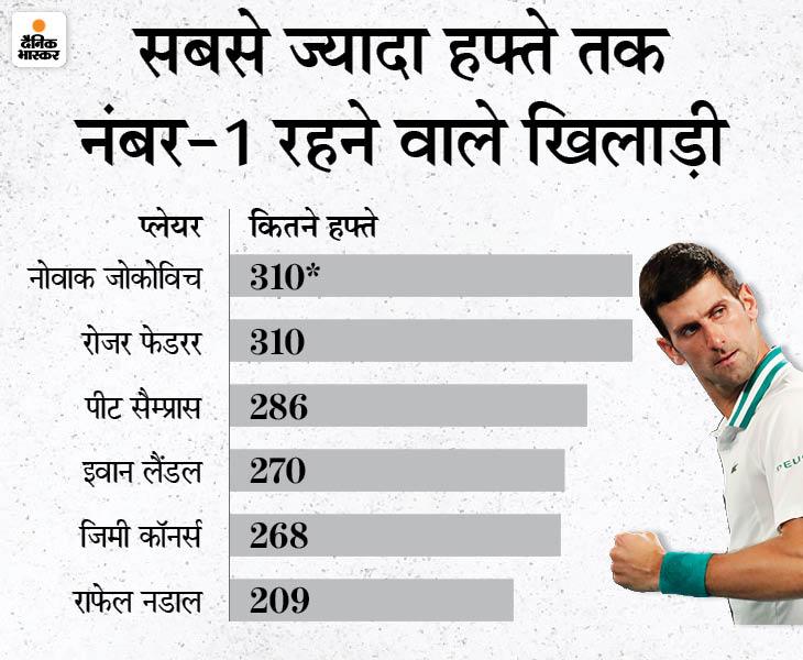सबसे ज्यादा 310 हफ्ते तक नंबर-1 रहने का रिकॉर्ड तोड़ने के करीब जोकोविच|क्रिकेट,Cricket - Dainik Bhaskar