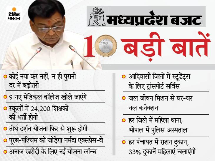 लोक सेवा गारंटी कानून में बदलाव होगा; तय वक्त पर लोगों का काम नहीं हुआ तो सर्टिफिकेट अपने आप जारी हो जाएगा|मध्य प्रदेश,Madhya Pradesh - Dainik Bhaskar
