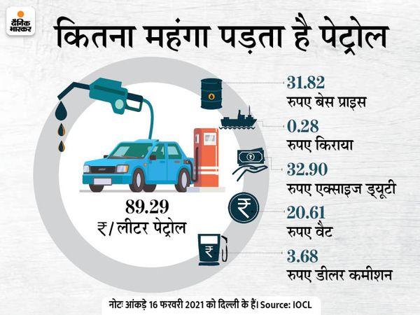 सस्ता होगा पेट्रोल और डीजल: वित्त मंत्रालय टैक्स देगा, राज्यों से भी हो रही है बात, 15 मार्च तक घट सकती हैं कीमतें