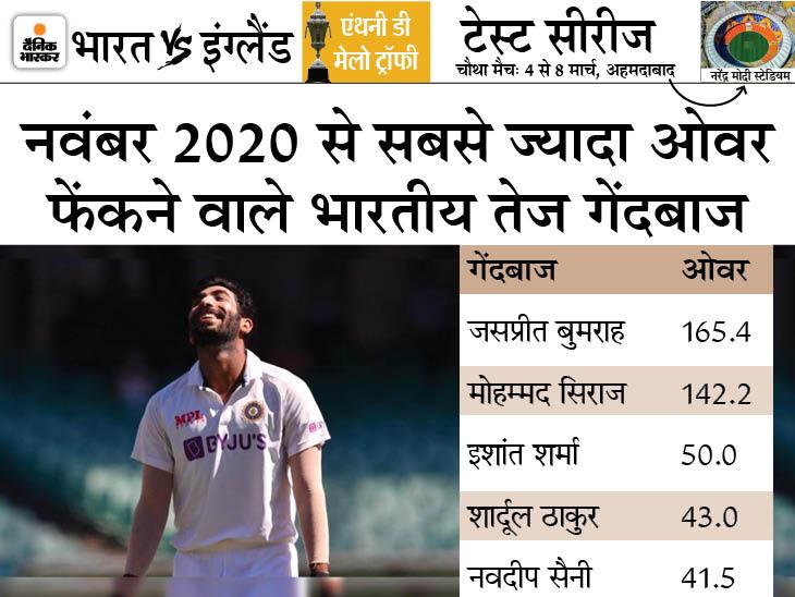 निजी कारणों से आखिरी टेस्ट और टी20 सीरीज से नाम वापस लिया था, मिल सकता है लंबा आराम|क्रिकेट,Cricket - Dainik Bhaskar
