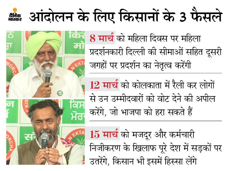 किसानों की नई रणनीति: चुनावी राज्यों में भाजपा का खेल बिगाड़ने जाएगा किसान नेता, 6 मार्च को KMP एक्सप्रेस-वे जाम करेंगे
