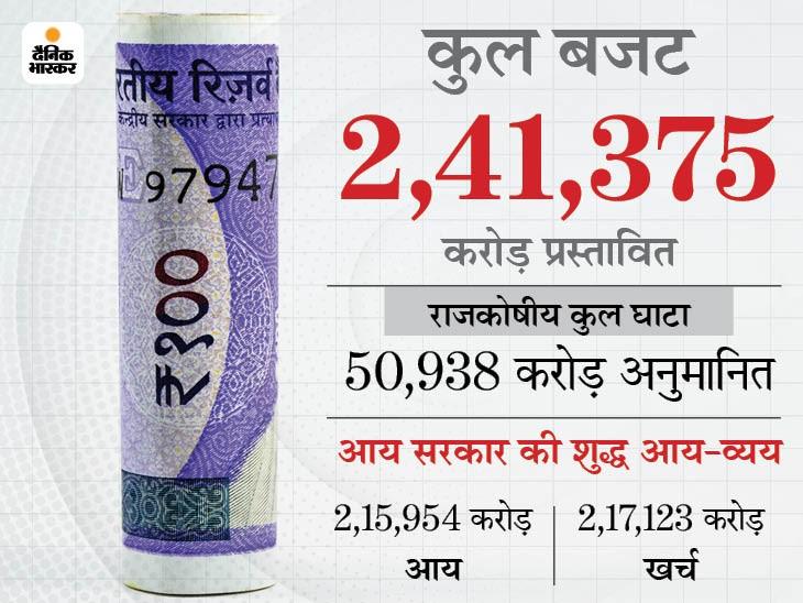 मध्य प्रदेश में 31 मार्च 2021 तक की स्थिति में 1.99 लाख करोड़ का कर्ज हो गया है।