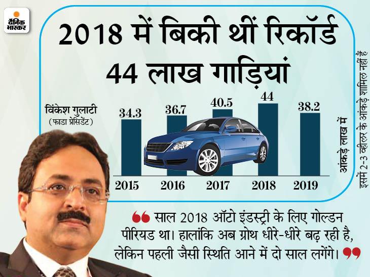 88 से 9% पर पहुंचा बिक्री में गिरावट का आंकड़ा, पहले जैसी रफ्तार पकड़ने में इंडस्ट्री को थोड़ा वक्त लगेगा टेक & ऑटो,Tech & Auto - Dainik Bhaskar