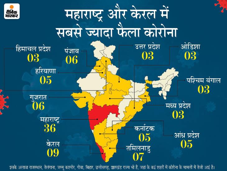 कोरोना देश में: 22 राज्यों के 140 जिलों में कोरोना की बाढ़ तेज हुई;  भारत सबसे ज्यादा सक्रिय केस की लिस्ट में फिर से दुनिया में 13 वें नंबर पर पहुंच गया
