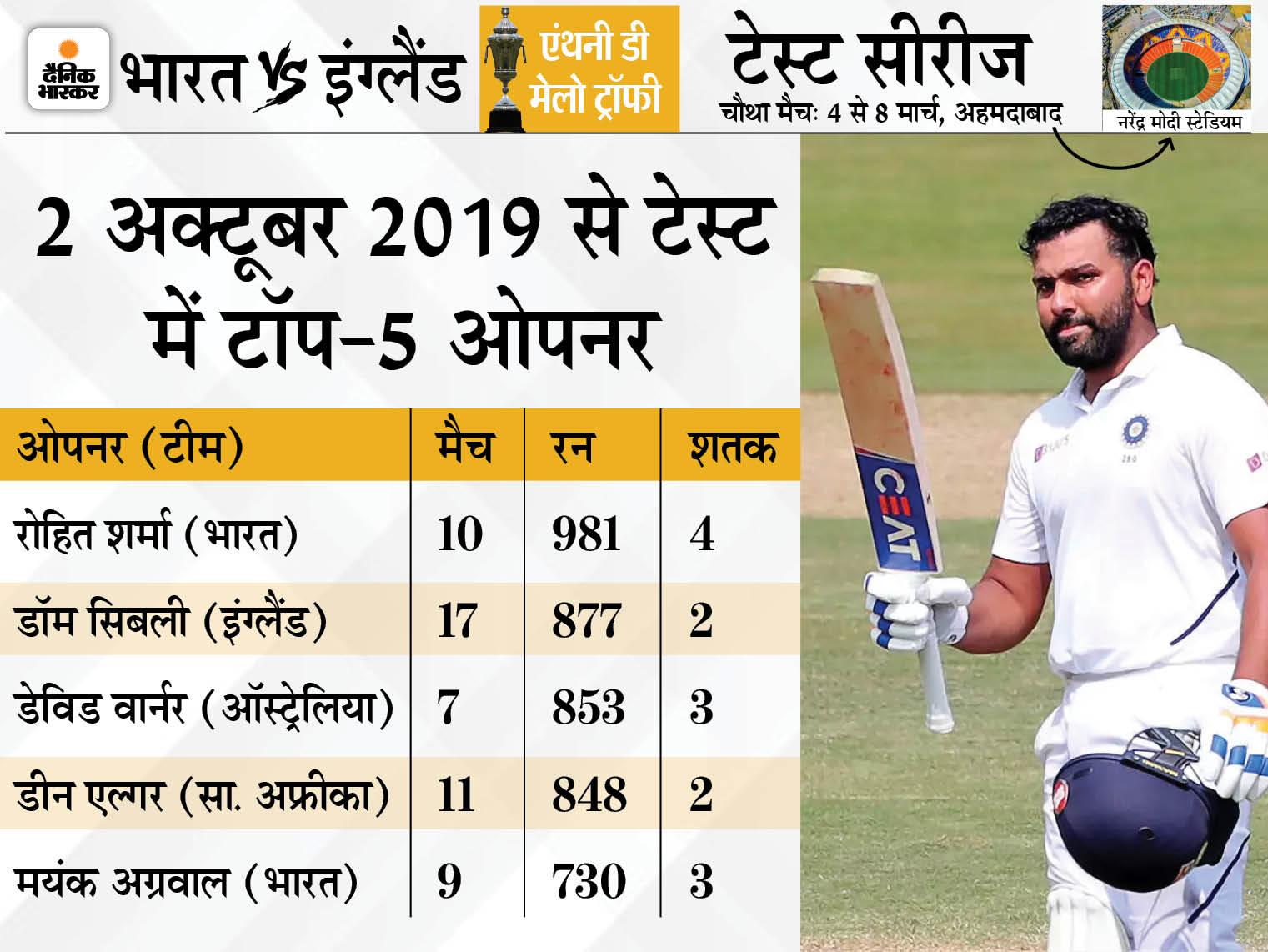 10 टेस्ट में ओपनिंग कर बनाए 981 रन, यह दुनिया में सबसे ज्यादा, 80% मैच भारत ने जीते|क्रिकेट,Cricket - Dainik Bhaskar
