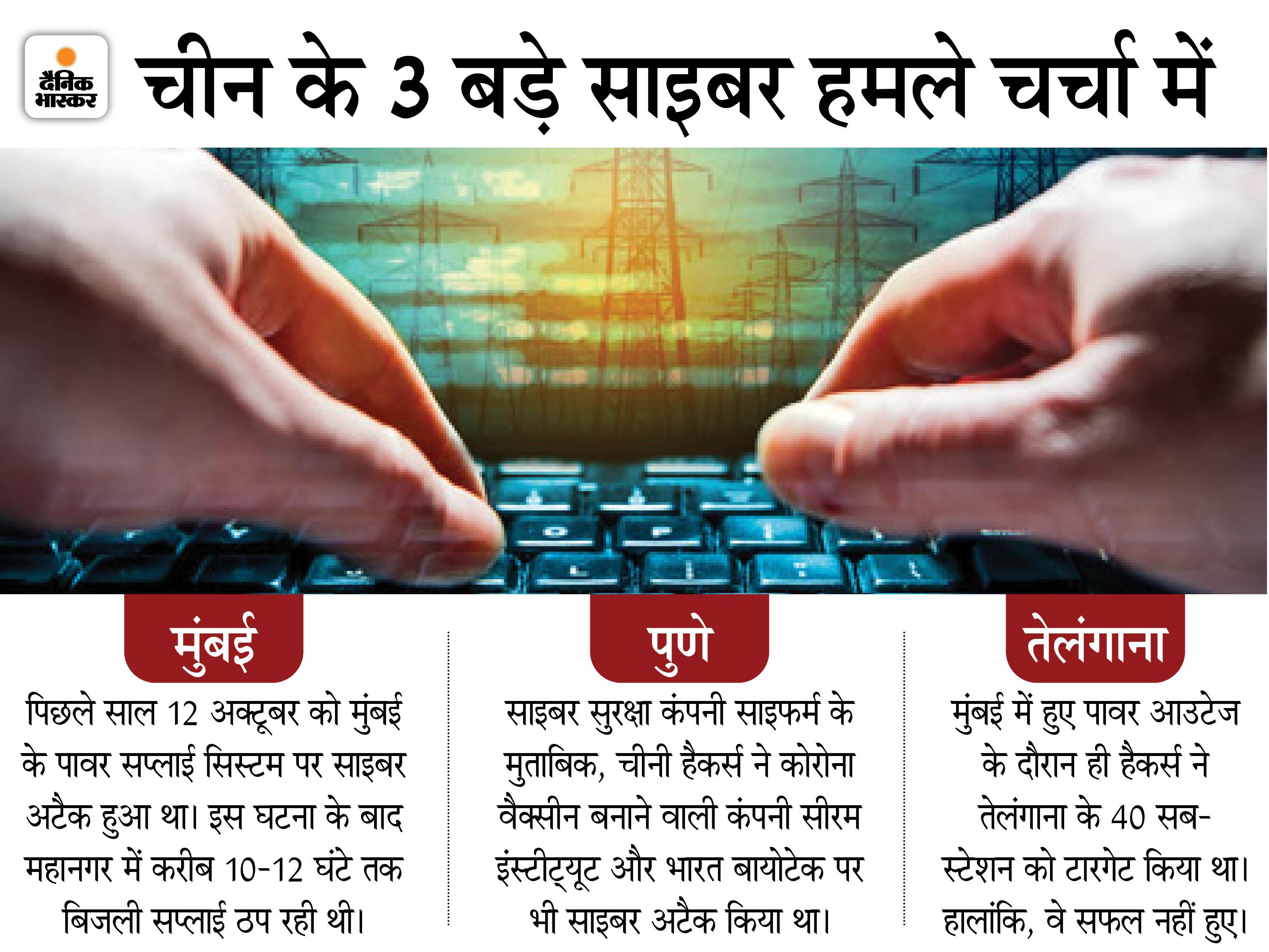 साइबर अटैक पर नया दावा: चीनी हैकर्स ने मुंबई के साथ तेलंगाना में भी की थी ब्लैकआउट की खेती, 40 सब-स्टेशन को किया था तरगेट