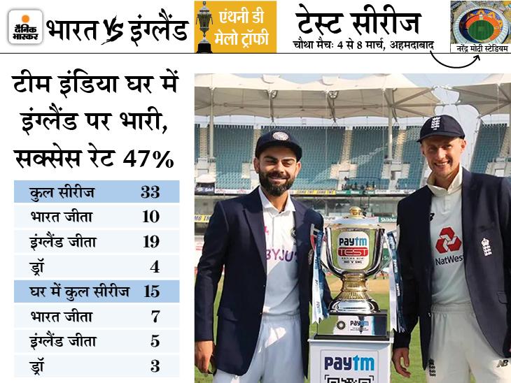 भारत बनाम इंग्लैंड चौथा टेस्ट आज से: लाल मिट्टी के टर्निंग ट्रैक पर मुकाबला संभव, भारतीय प्लेइंग -11 में उमेश या सिराज को मौका