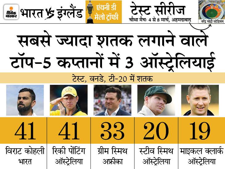 शतक जमाते ही कोहली दुनिया के सभी कप्तानों को पीछे छोड़ देंगे; अक्षर तोड़ सकते हैं हरभजन का रिकॉर्ड|क्रिकेट,Cricket - Dainik Bhaskar