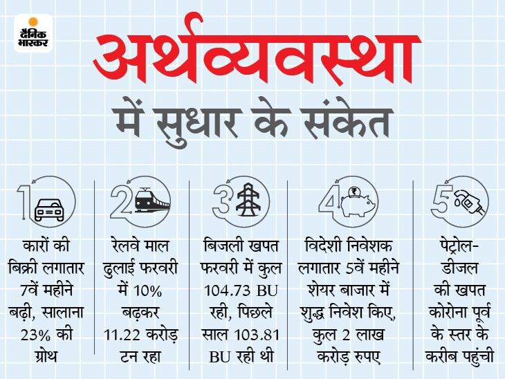 लगातार दो तिमाही में गिरावट के बाद तीसरी तिमाही में पॉजिटिव ग्रोथ; बिजली खपत, कारों की बिक्री सहित अन्य आंकड़े सुधरे|बिजनेस,Business - Dainik Bhaskar