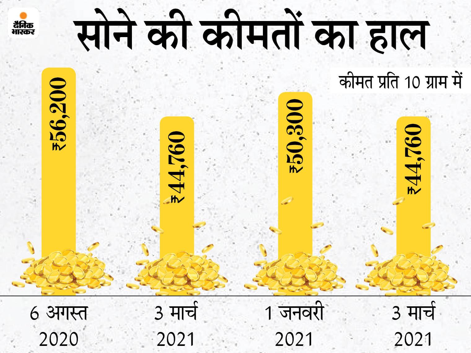 7 महीने में सोना 11,500 रुपए सस्ता हुआ, 56,200 से घटकर 45 हजार के नीचे आया बिजनेस,Business - Dainik Bhaskar