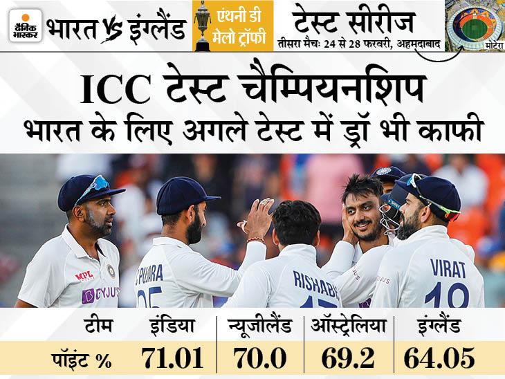 टेस्ट रैंकिंग में ऑस्ट्रेलिया को झटका: दक्षिण अफ्रीका की शिकायत पर सीरीज रद्द;  इंग्लैंड से आखिरी टेस्ट हारने के बाद भी टीम इंडिया फाइनल में पहुंच सकती है