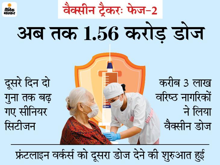 देश में कोरोना वैक्सीनेशन: फेज -2 में वैक्सीनेशन ने पकड़ी अप, दूसरे दिन लगे 7.68 लाख डोज;  दूसरे दिन 40% डोज बढ़ा