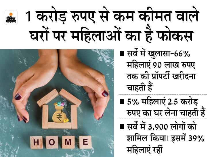 71% महिला वर्ग को पसंद तैयार घर: डेवलपर में खुलासा – पुरुषों की तुलना में महिलाओं को ज्यादा पसंद रियल एस्टेट प्रॉपर्टी में निवेश