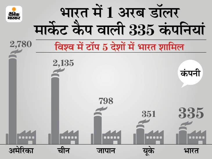 1 अरब डॉलर मार्केट कैप की कंपनियों की संख्या में यूके को पीछे छोड़ सकता है भारत, अमेरिका पहले नंबर पर बिजनेस,Business - Dainik Bhaskar