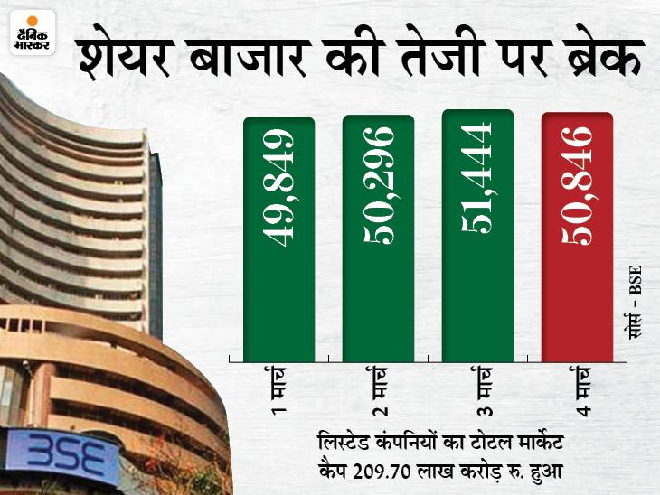 सेंसेक्स 598 अंक गिरकर 50,846 पर बंद, अदाणी ग्रुप के सभी शेयरों में रही भारी तेजी|बिजनेस,Business - Dainik Bhaskar