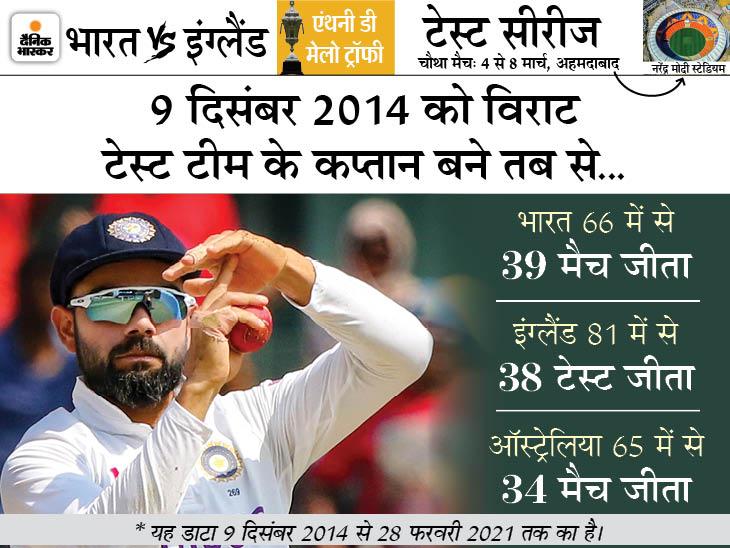 धोनी के सबसे ज्यादा 60 टेस्ट में कप्तानी के रिकॉर्ड की बराबरी की, एलेस्टर कुक को पीछे छोड़ा क्रिकेट,Cricket - Dainik Bhaskar