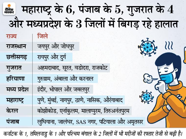 11 राज्यों के 34 जिलों में 10 दिन के अंदर कोरोना की रफ्तार डबल हुई, देश में लगातार तीसरे दिन एक्टिव मरीजों की संख्या बढ़ी देश,National - Dainik Bhaskar