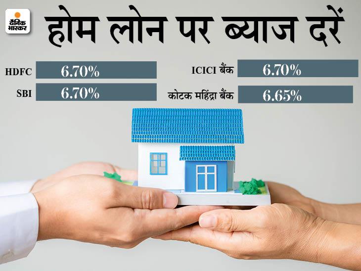 ICICI बैंक, SBI और HDFC 6.70% ब्याज पर दे रहे होम लोन, मार्च के अंत तक यह फायदा मिलेगा|बिजनेस,Business - Dainik Bhaskar