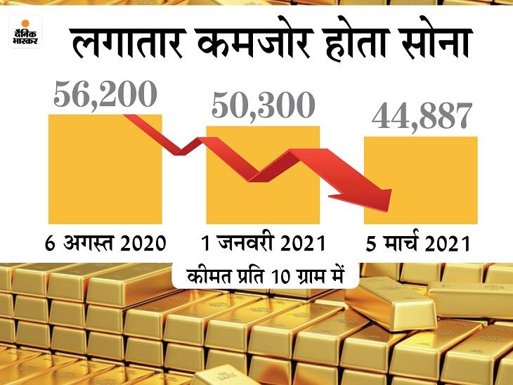 डॉलर की मजबूती से गोल्ड फिसला:8 महीने में सोने की कीमत 12,313 रुपए घटी, इस साल 2 महीने में ही 13% सस्ता हुआ