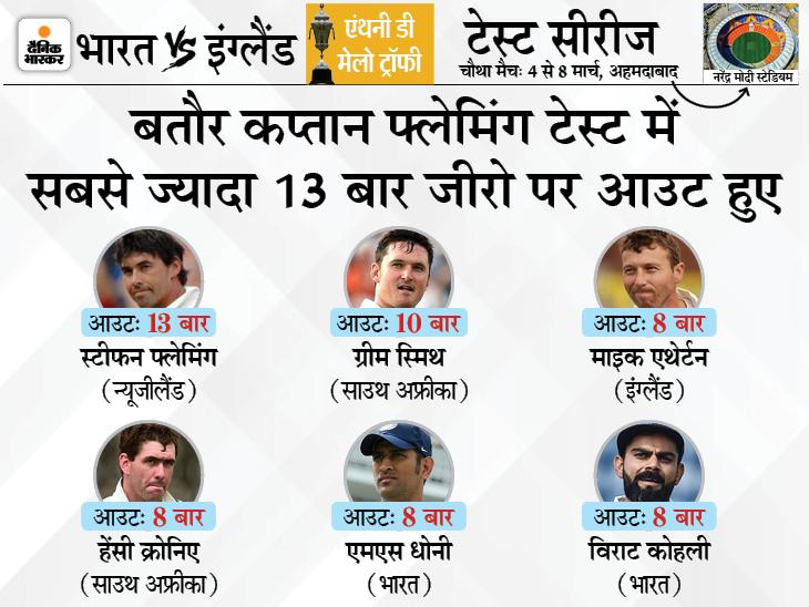 बतौर कप्तान 8वीं बार जीरो पर आउट, धोनी की बराबरी की; दूसरी बार एक सीरीज में 2 बार खाता नहीं खोल सके क्रिकेट,Cricket - Dainik Bhaskar