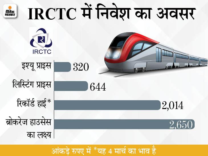 लिस्टिंग प्राइस से तीन गुना बढ़ा IRCTC का स्टॉक, आगे भी 40% बढ़त की उम्मीद|बिजनेस,Business - Dainik Bhaskar