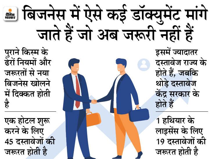 6 हजार से ज्यादा कंप्लायंस को हटा सकती है सरकार, अनगिनत फॉर्म भरने से मिलेगा छुटकारा बिजनेस,Business - Dainik Bhaskar