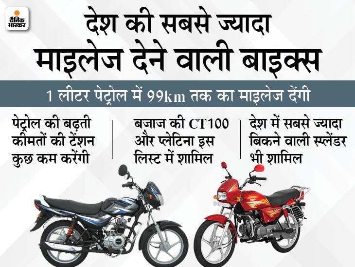 बजाज से टीवीएस और हीरो तक, 1 लीटर पेट्रोल में 99km तक माइलेज देती हैं ये 5 बाइक्स|टेक & ऑटो,Tech & Auto - Dainik Bhaskar