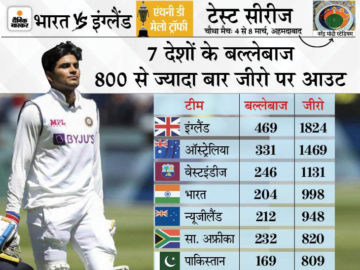 अब तक 998 बार भारत का कोई बल्लेबाज जीरो पर आउट हो चुका है, तीन देश ही भारत से आगे क्रिकेट,Cricket - Dainik Bhaskar