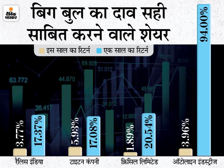 झुनझुनवाला ने Q3 में नौ कंपनियों के शेयर बेचे, चार शेयरों ने उनके दाव को सही साबित किया बिजनेस,Business - Dainik Bhaskar