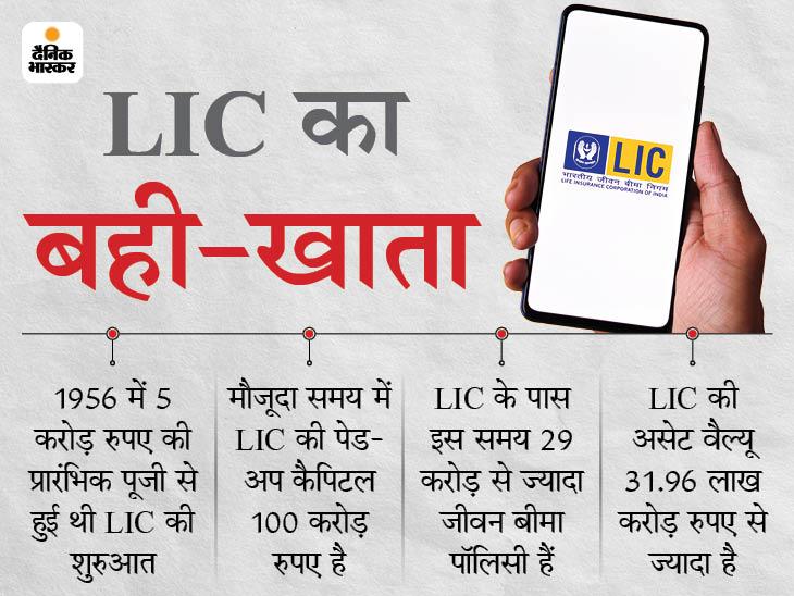 LIC का ऑथराइज्ड कैपिटल बढ़ाकर 25 हजार करोड़ रुपए किया जाएगा, सरकार ने प्रस्ताव पेश किया बिजनेस,Business - Dainik Bhaskar