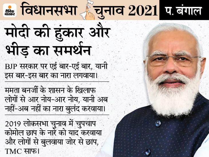 PM बोले- वामपंथी जिस कांग्रेस के हाथ को काला बोलते थे, आज वही हाथ सफेद कैसे हो गया रे? देश,National - Dainik Bhaskar