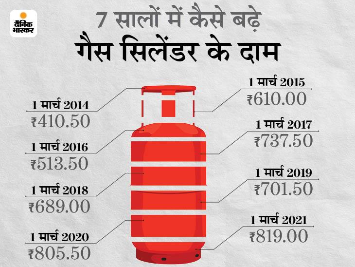 7 सालों में दोगुनी हुई LPG सिलेंडर की कीमत, पेट्रोल-डीजल से सरकार को मिलने वाला टैक्स 459% बढ़ा बिजनेस,Business - Dainik Bhaskar