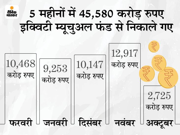 निवेशकों ने 10,468 करोड़ निकाले, डेट में 1734 करोड़ का निवेश किया|बिजनेस,Business - Dainik Bhaskar