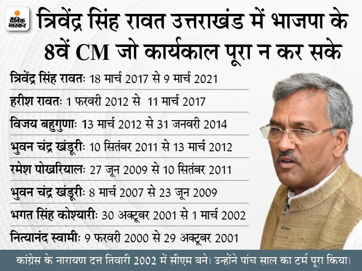 CM त्रिवेंद्र सिंह रावत ने राज्यपाल को इस्तीफा सौंपा; वजह पूछने पर बोले- कारण जानने आपको दिल्ली जाना होगा|देश,National - Dainik Bhaskar