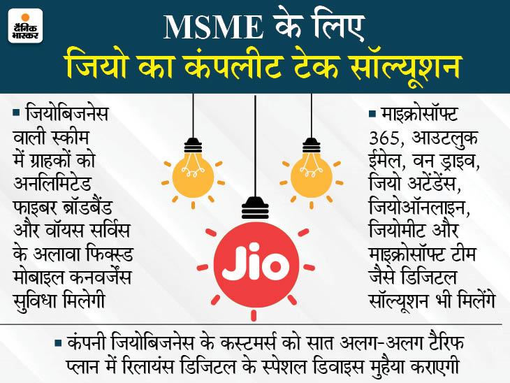 MSME के लिए रिलायंस जियो ने लॉन्च किया जियोबिजनेस, तेज वॉयस और डेटा सहित कई एंटरप्राइज सर्विस देगी|बिजनेस,Business - Dainik Bhaskar