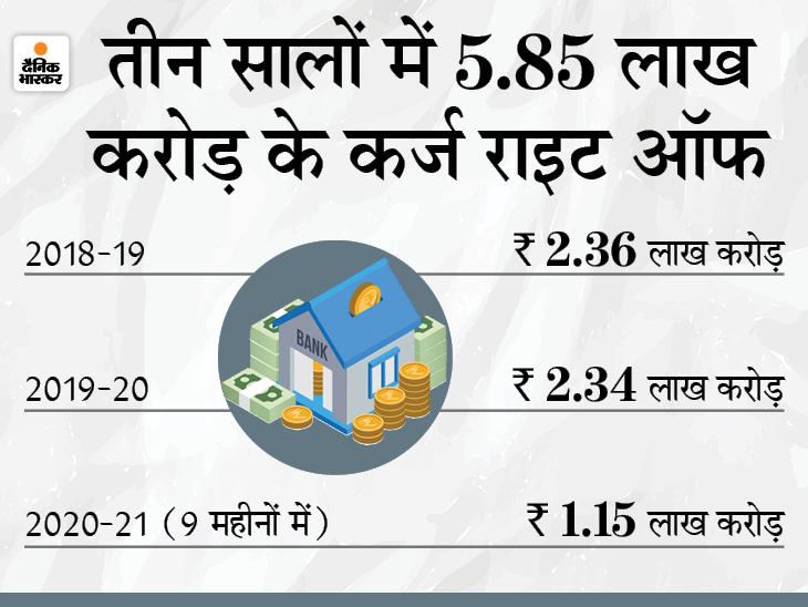 9 महीनों में 1.15 लाख करोड़ रुपए का कर्ज राइट ऑफ, पिछले साल की तुलना में कम है|बिजनेस,Business - Dainik Bhaskar
