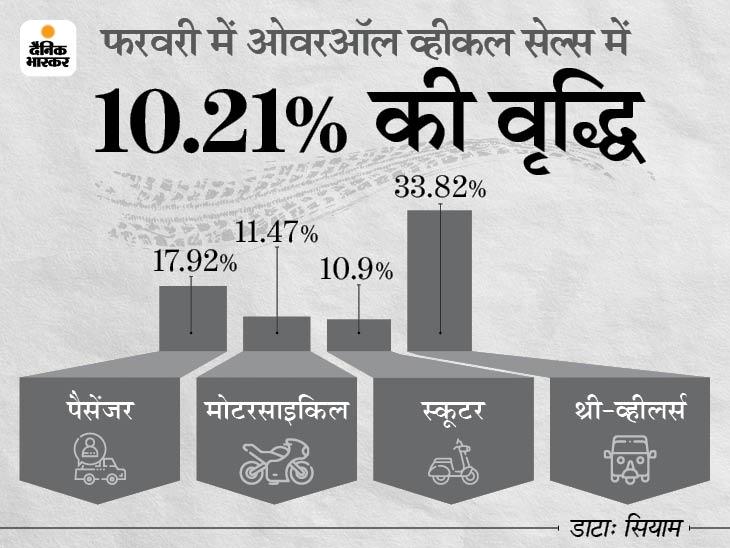 व्हीकल सेल्स में 10.21% की ग्रोथ, लोगों ने जमकर खरीदे फोर और टू-व्हीलर; थ्री-व्हीलर सेल्स 33.82% घटी|टेक & ऑटो,Tech & Auto - Dainik Bhaskar