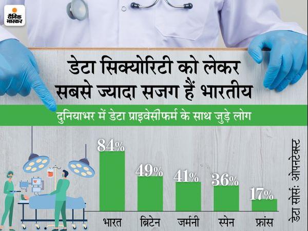 84% भारतीयों को प्राइवेट डेटा की सुरक्षा करने वाली फर्म पंसद, सिर्फ एक चौथाई को थर्ड पार्टी पर भरोसा नहीं टेक & ऑटो,Tech & Auto - Dainik Bhaskar