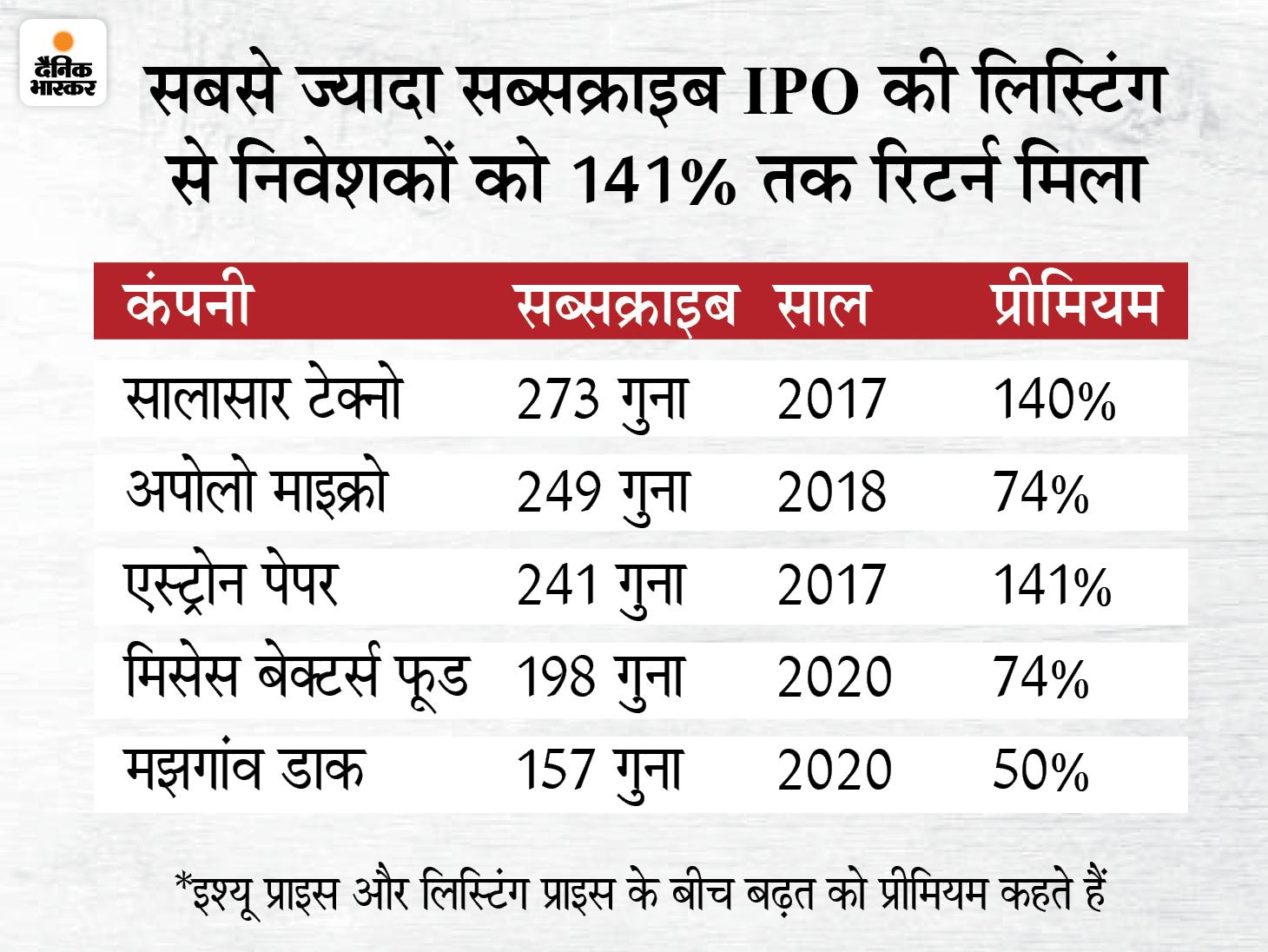150 गुना से ज्यादा भरे इश्यू से निवेशकों को होता है फायदा, 16 मार्च को होगी MTAR टेक की शेयर बाजार में लिस्टिंग|बिजनेस,Business - Dainik Bhaskar