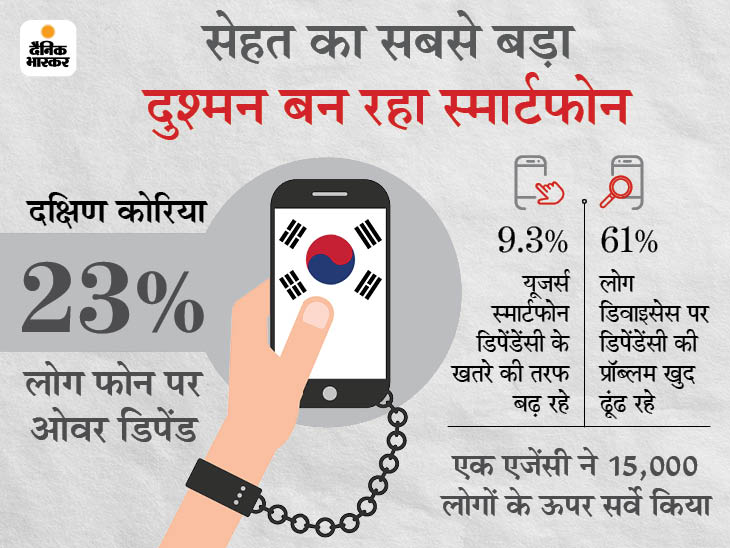 दक्षिण कोरिया में 23% से ज्यादा लोग फोन पर ओवर डिपेंड हुए, अब सेहत से जुड़ी समस्याएं होने लगीं|टेक & ऑटो,Tech & Auto - Dainik Bhaskar