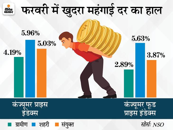 फरवरी में खुदरा महंगाई दर बढ़कर 5.03% पर पहुंची, जनवरी में औद्योगिक उत्पादन गिरकर -1.6% रहा बिजनेस,Business - Dainik Bhaskar