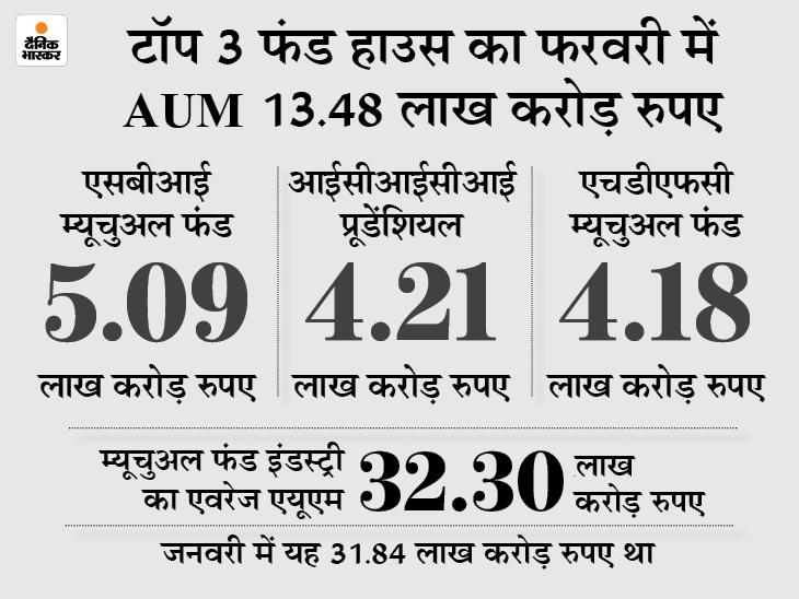 ICICI प्रूडेंशियल फंड का AUM 4.21 लाख करोड़, दूसरा सबसे बड़ा फंड बना, 4 लाख करोड़ के क्लब में 3 फंड हाउस|बिजनेस,Business - Dainik Bhaskar