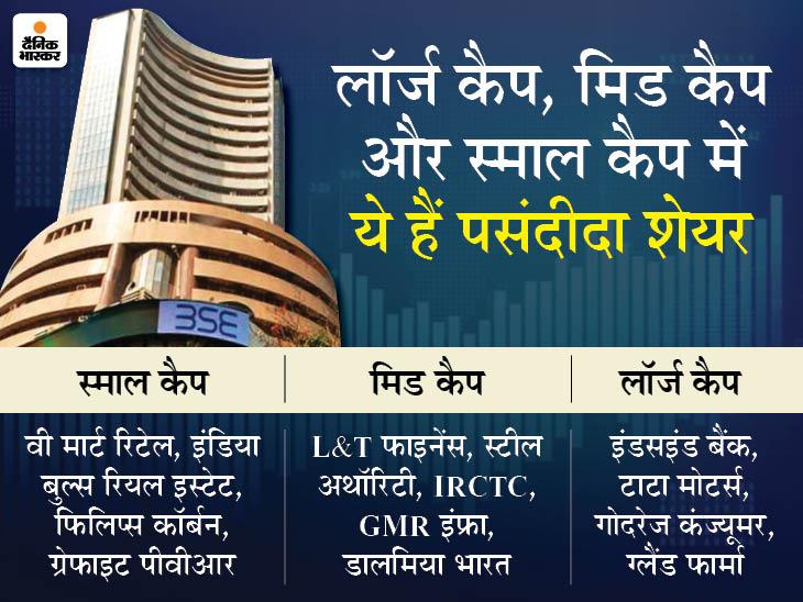 फरवरी में इन शेयरों में की गई ज्यादा खरीदी, बैंकिंग स्टॉक सबसे पसंदीदा शेयर|बिजनेस,Business - Dainik Bhaskar