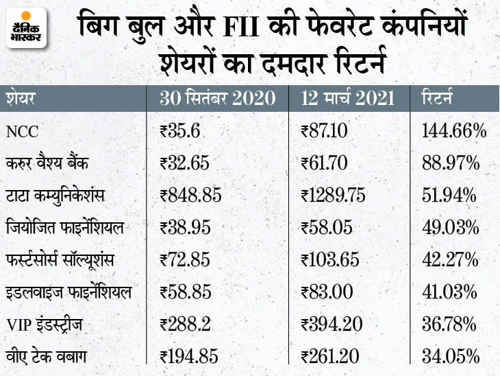 FII ने राकेश झुनझुनवाला के पसंदीदा शेयरों पर बढ़ाया दाव, बिग बुल के 15 में 8 शेयरों ने छह महीनों में दिया सेंसेक्स से बेहतर रिटर्न|बिजनेस,Business - Dainik Bhaskar