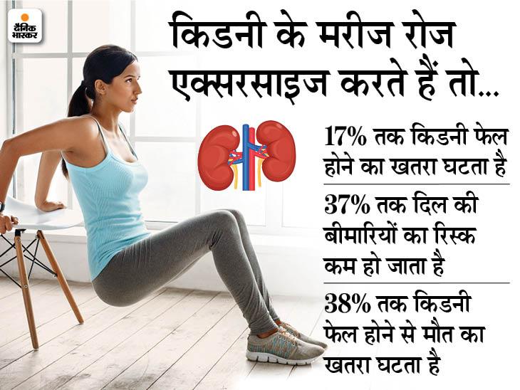 किडनी के मरीज रोजाना एक्सरसाइज करते हैं तो इसके फेल होने का खतरा 17% कम हो जाता है और मौत की आशंका 38% घट जाती है|लाइफ & साइंस,Happy Life - Dainik Bhaskar