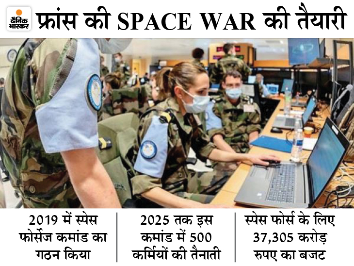 जासूसी और एंटी सैटेलाइट हथियारों को तलाशने समेत 18 मिशनों को अंजाम दिया|विदेश,International - Dainik Bhaskar