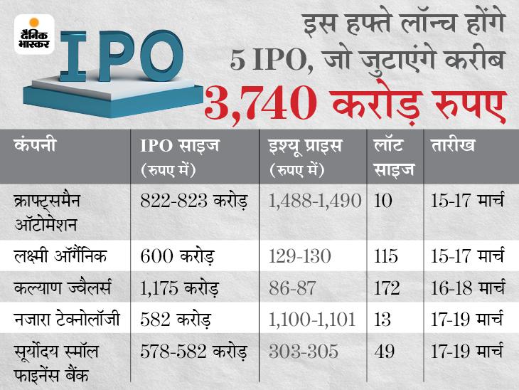 हफ्तेभर में लक्ष्मी ऑर्गैनिक, क्राफ्ट्समैन सहित खुलेंगे 5 कंपनियों के IPO, अभी अनुपम रसायन के इश्यू में भी निवेश का अवसर|बिजनेस,Business - Dainik Bhaskar