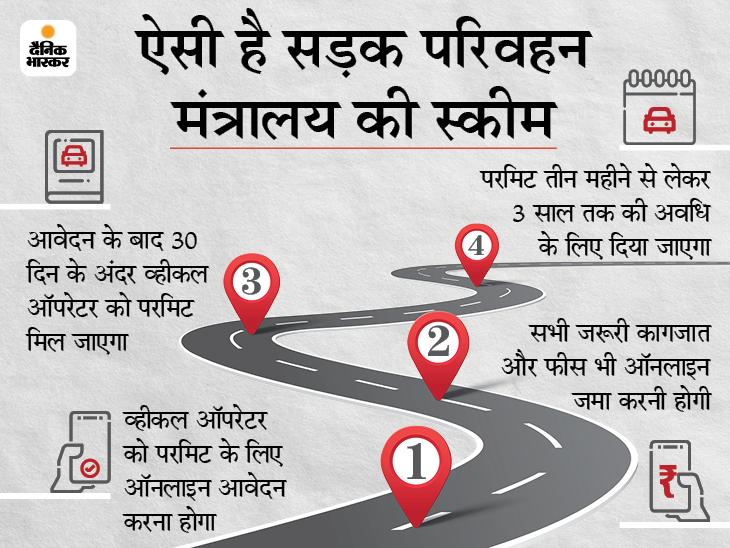 ऑनलाइन ऑल इंडिया परमिट ले सकेंगे व्हीकल ऑपरेटर, सड़क परिवहन मंत्रालय ने पेश की नई स्कीम|बिजनेस,Business - Dainik Bhaskar