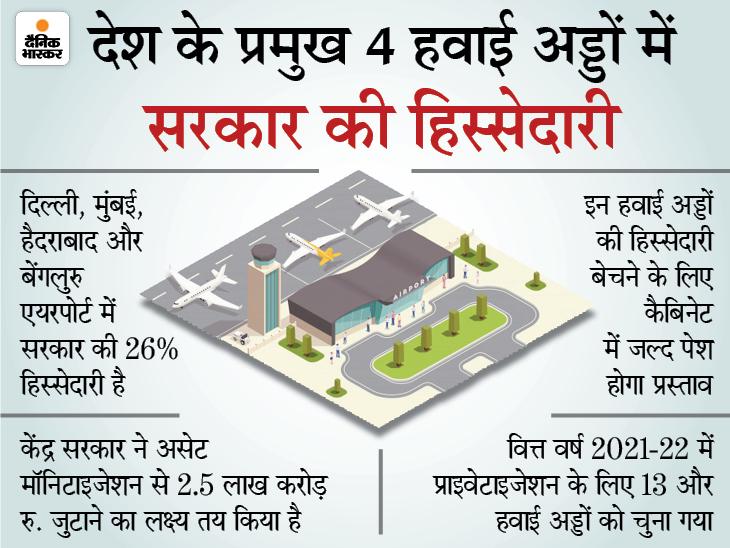 दिल्ली, मुंबई, बेंगलुरु और हैदराबाद हवाई अड्डों की बची हुई हिस्सेदारी भी बेचेगी केंद्र सरकार|बिजनेस,Business - Dainik Bhaskar