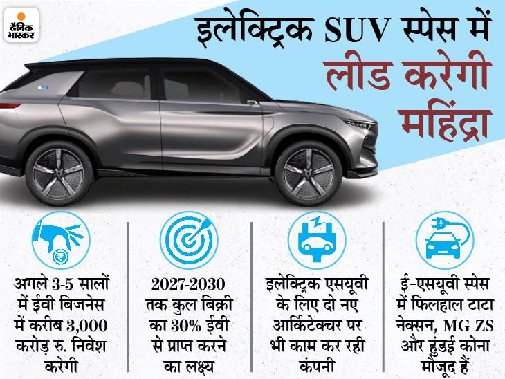 स्कॉर्पियो, XUV500 और माराजो के इलेक्ट्रिक मॉडल पर काम कर रही है महिंद्रा, जल्द ही eXUV300 भी लॉन्च करेगी कंपनी|टेक & ऑटो,Tech & Auto - Dainik Bhaskar
